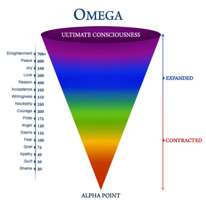Kaart van bewustzijn